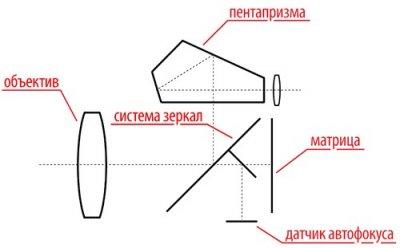 Схема зеркального фотоаппарата